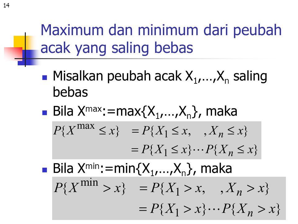 Maximum dan minimum dari peubah acak yang saling bebas
