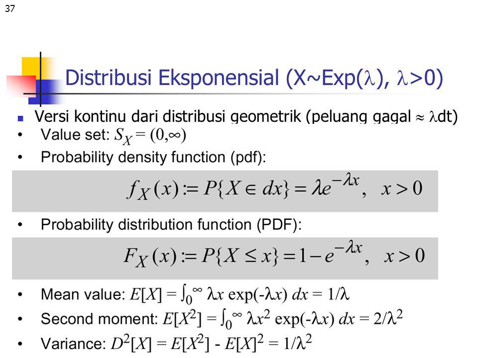 Distribusi Eksponensial (X~Exp(l), l>0)