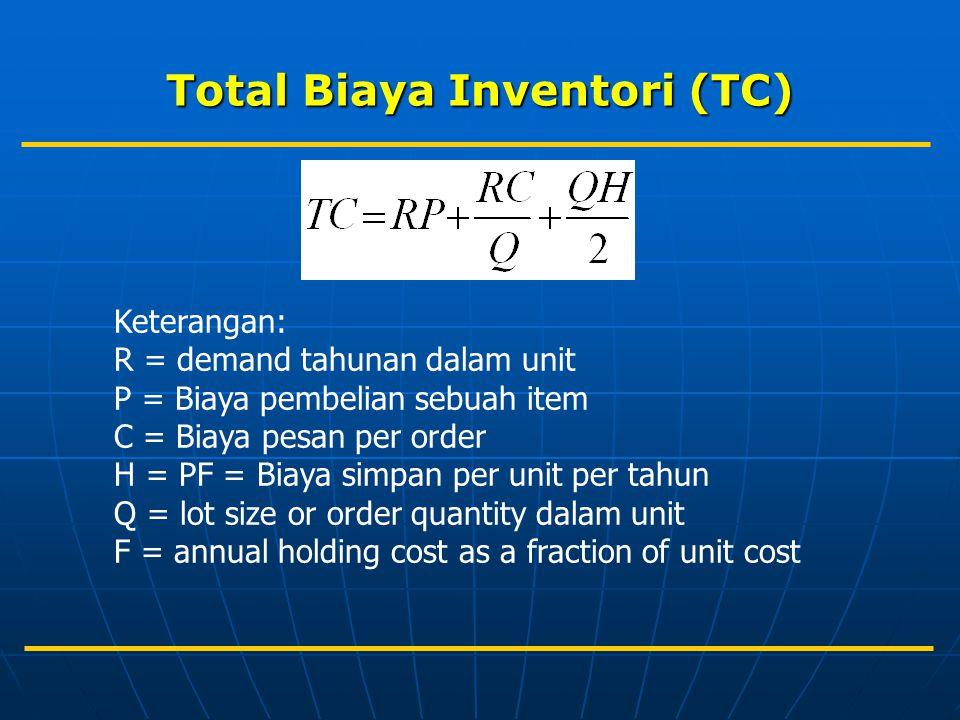 Total Biaya Inventori (TC)