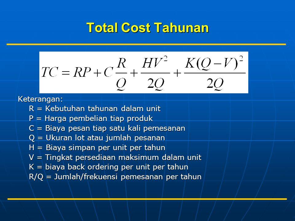 Total Cost Tahunan Keterangan: R = Kebutuhan tahunan dalam unit