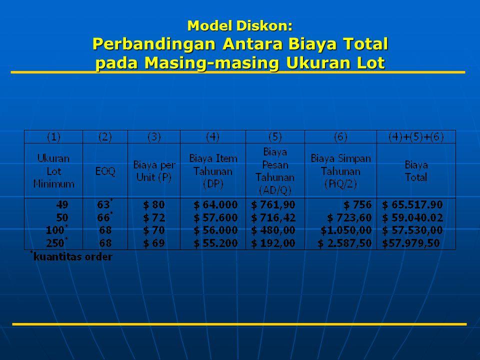 Model Diskon: Perbandingan Antara Biaya Total pada Masing-masing Ukuran Lot