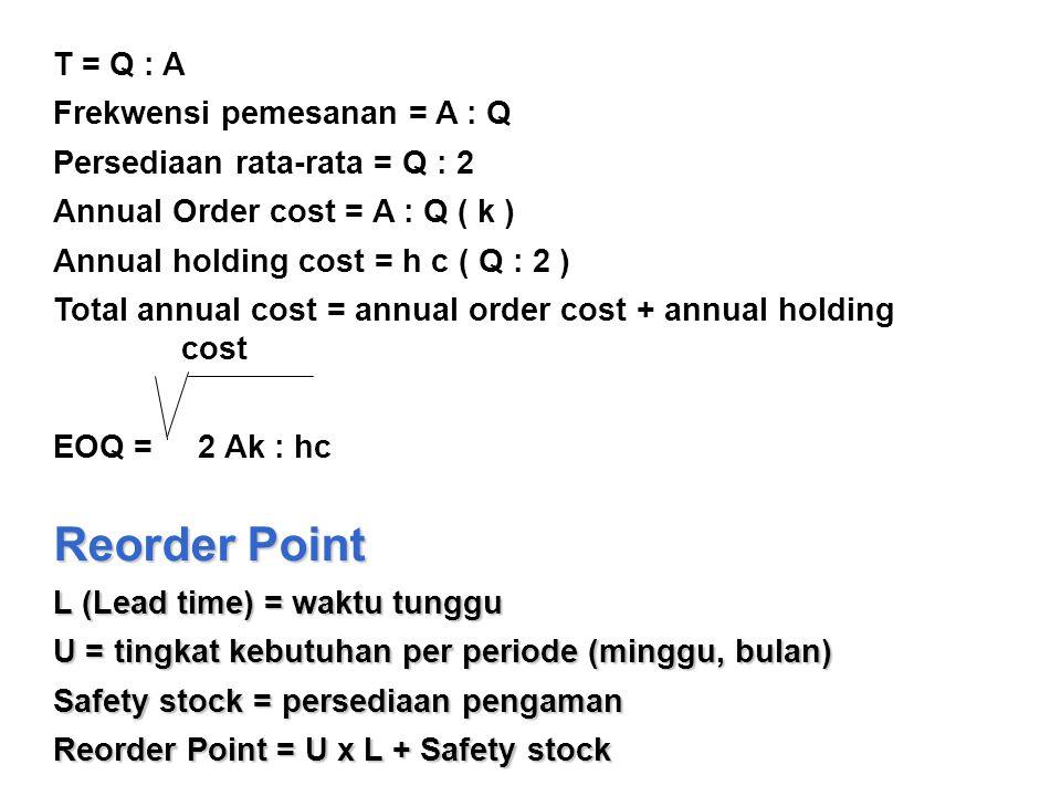 Reorder Point T = Q : A Frekwensi pemesanan = A : Q