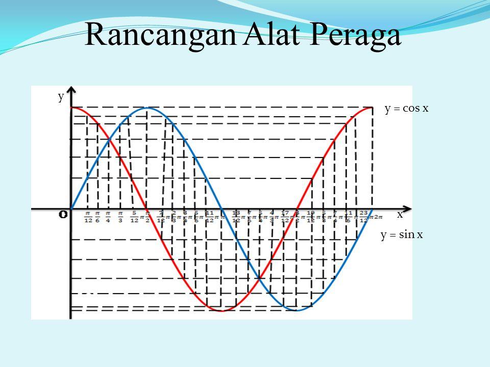 Rancangan Alat Peraga y y = cos x x y = sin x