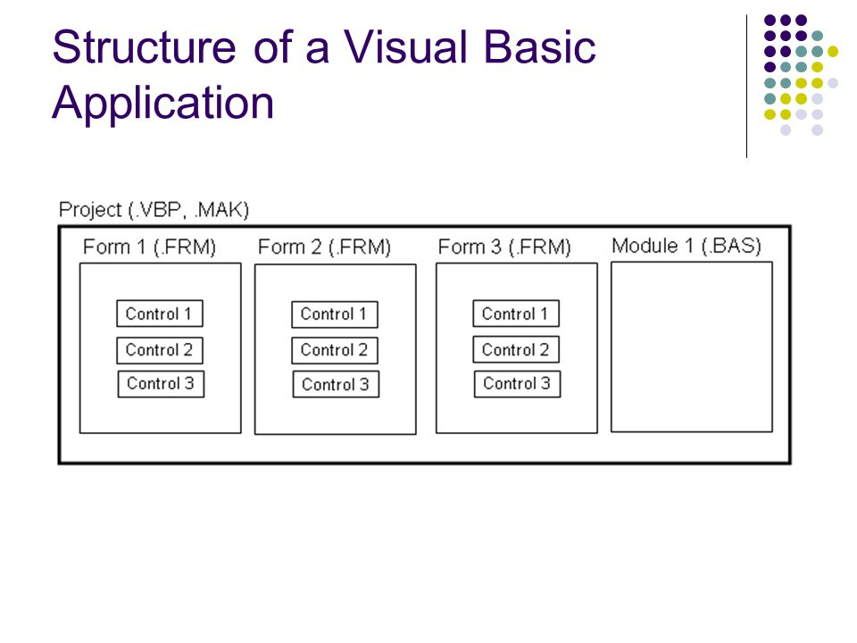 Structure of a Visual Basic Application