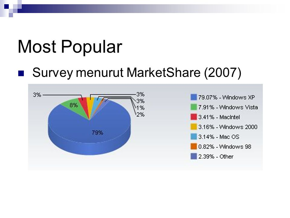 Most Popular Survey menurut MarketShare (2007)
