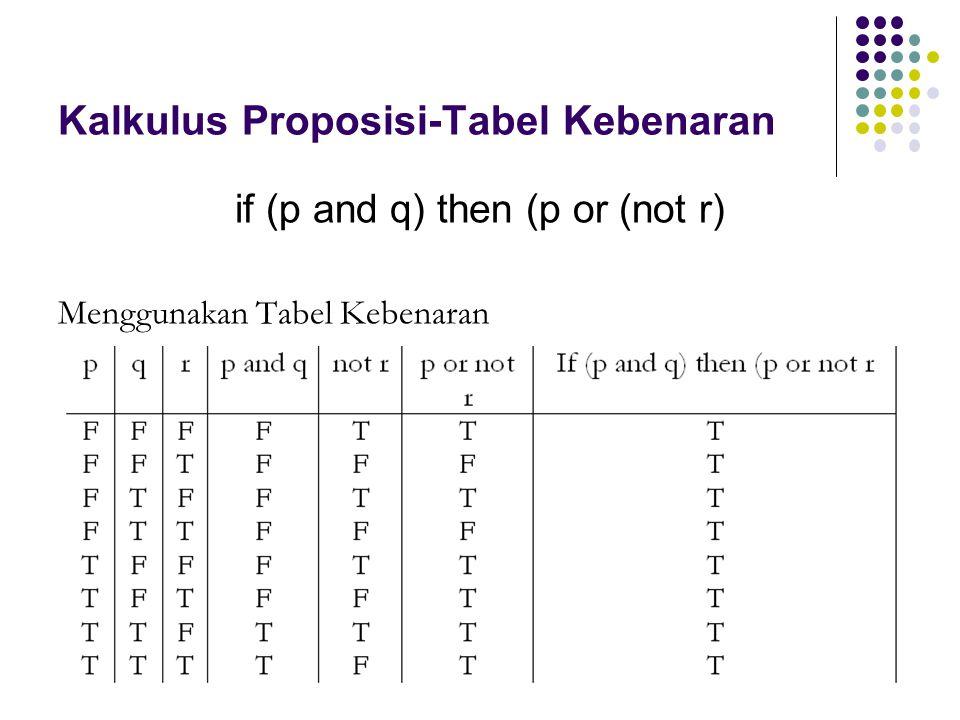 Kalkulus Proposisi-Tabel Kebenaran