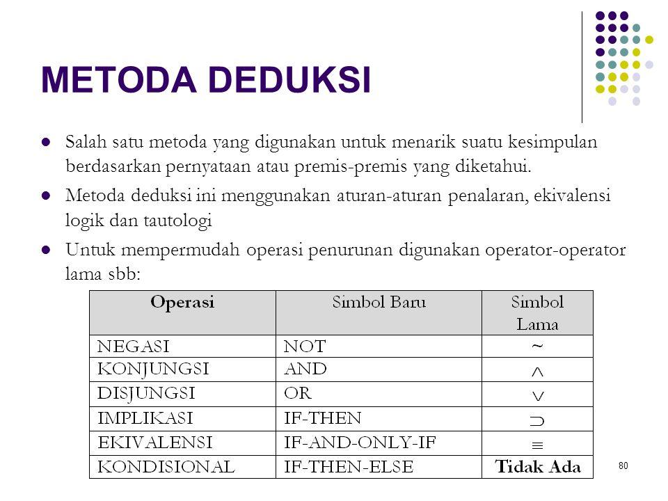 METODA DEDUKSI Salah satu metoda yang digunakan untuk menarik suatu kesimpulan berdasarkan pernyataan atau premis-premis yang diketahui.