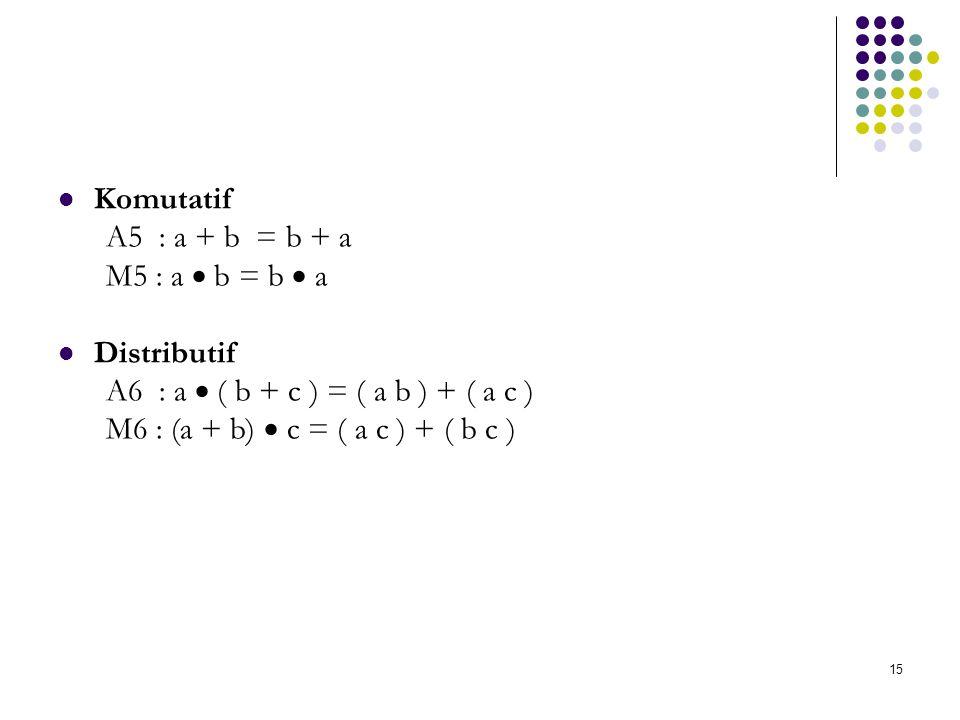 Komutatif A5 : a + b = b + a. M5 : a  b = b  a. Distributif. A6 : a  ( b + c ) = ( a b ) + ( a c )