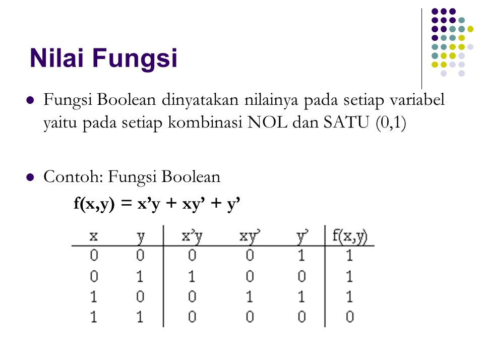 Nilai Fungsi Fungsi Boolean dinyatakan nilainya pada setiap variabel yaitu pada setiap kombinasi NOL dan SATU (0,1)
