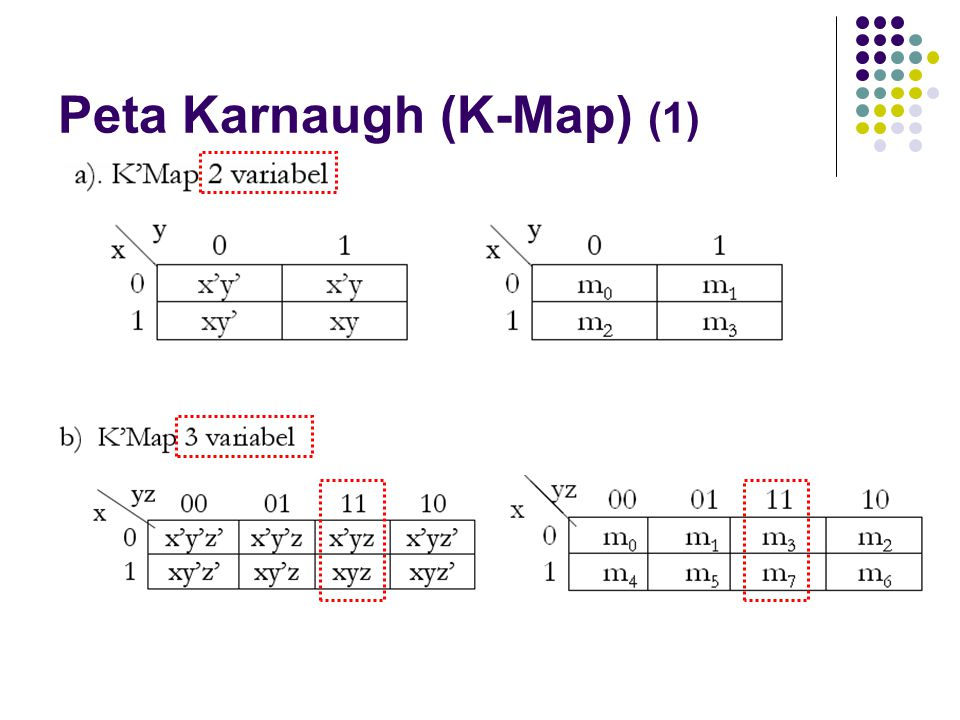 Peta Karnaugh (K-Map) (1)