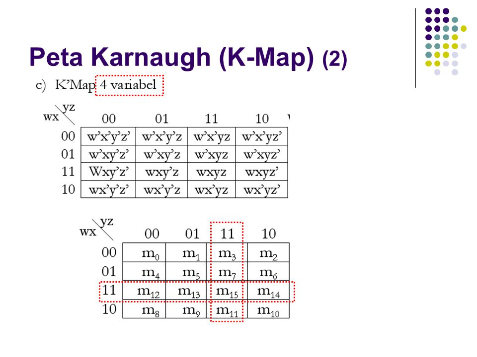 Peta Karnaugh (K-Map) (2)