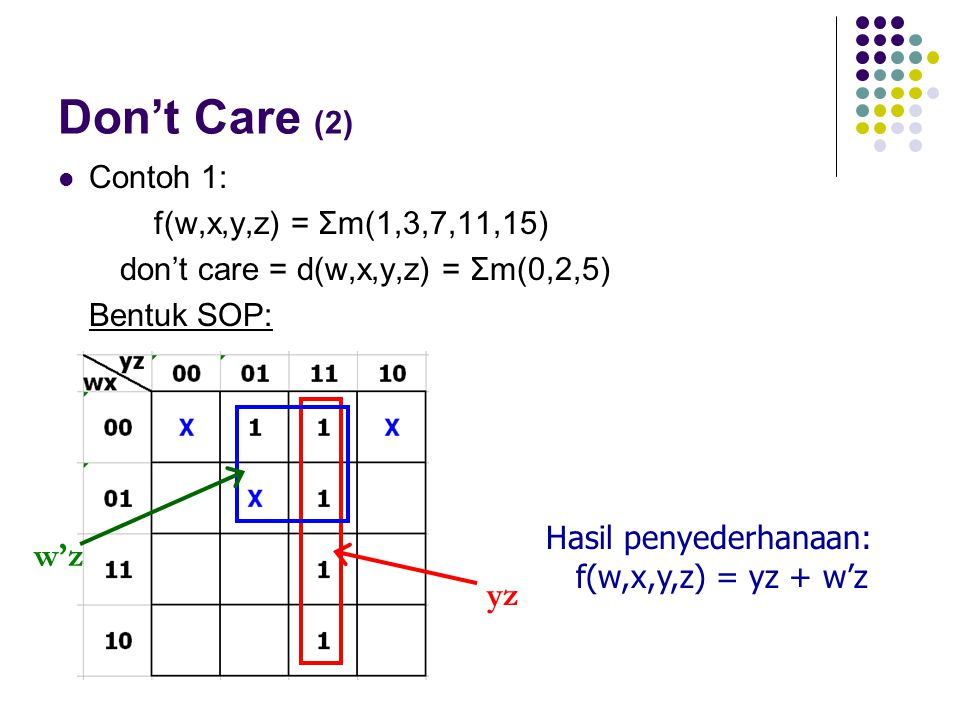 Don't Care (2) w'z yz Contoh 1: f(w,x,y,z) = Σm(1,3,7,11,15)