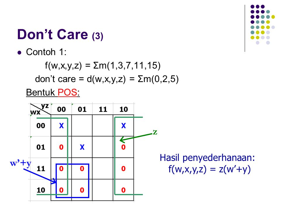 Don't Care (3) z w'+y Contoh 1: f(w,x,y,z) = Σm(1,3,7,11,15)