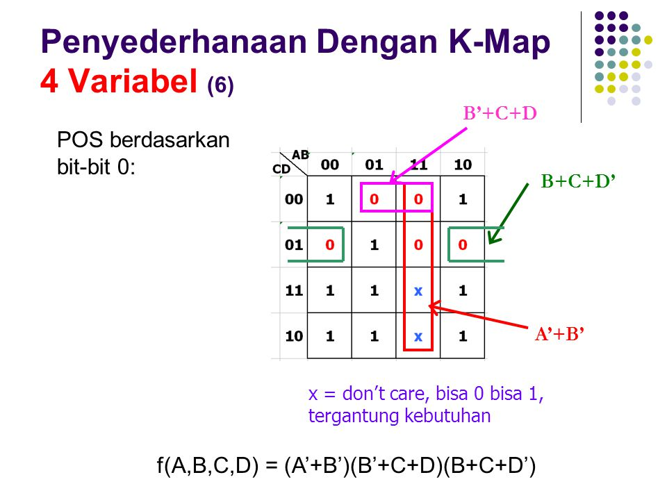 Penyederhanaan Dengan K-Map 4 Variabel (6)