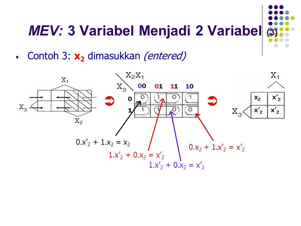 MEV: 3 Variabel Menjadi 2 Variabel (3)