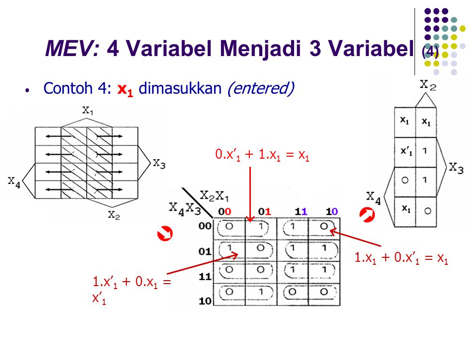 MEV: 4 Variabel Menjadi 3 Variabel (4)