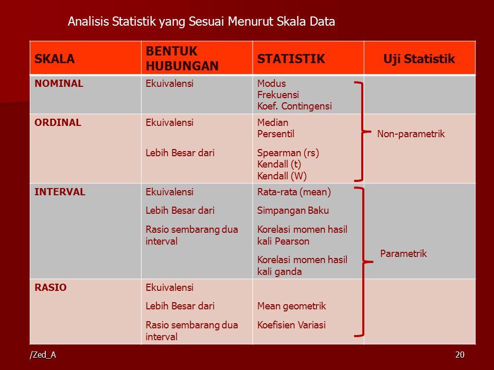 Analisis Statistik yang Sesuai Menurut Skala Data SKALA
