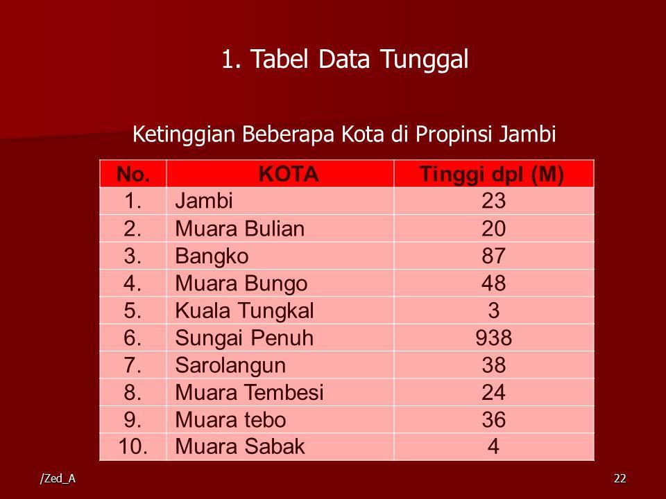 Ketinggian Beberapa Kota di Propinsi Jambi