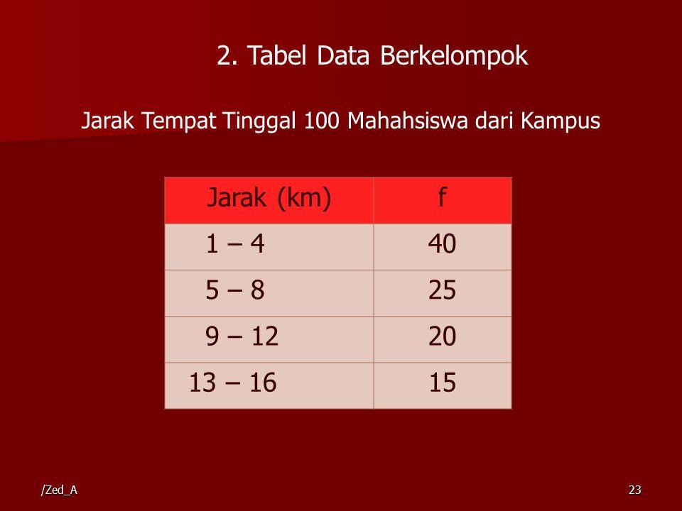 2. Tabel Data Berkelompok