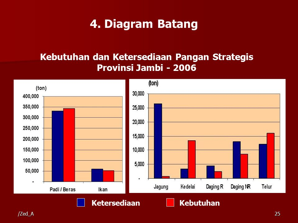 Kebutuhan dan Ketersediaan Pangan Strategis