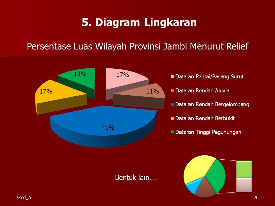 Persentase Luas Wilayah Provinsi Jambi Menurut Relief