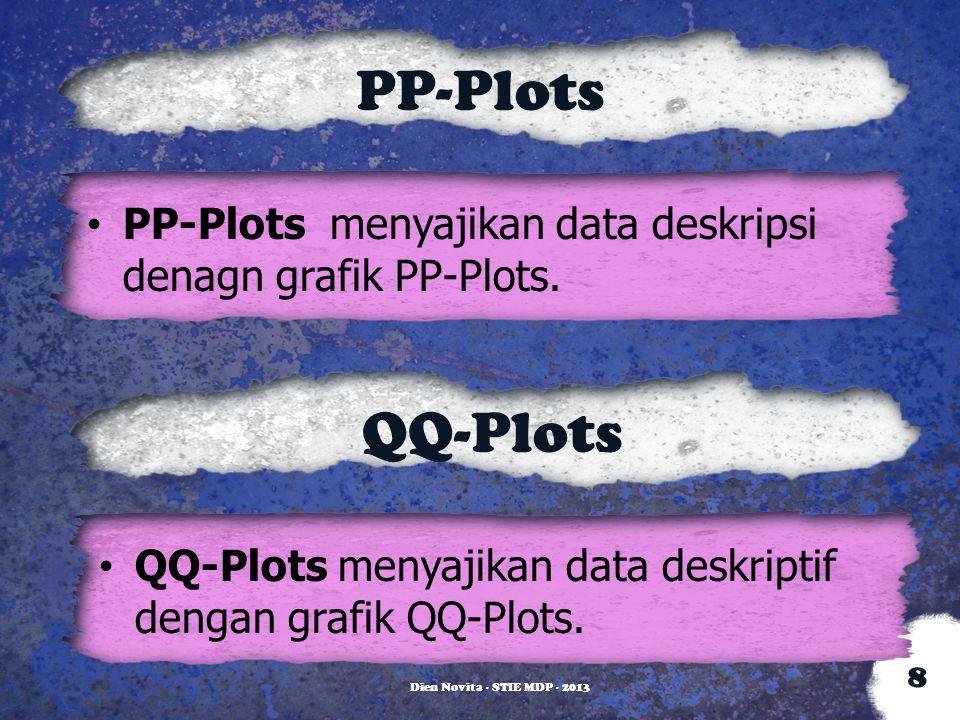 PP-Plots PP-Plots menyajikan data deskripsi denagn grafik PP-Plots. QQ-Plots. QQ-Plots menyajikan data deskriptif dengan grafik QQ-Plots.