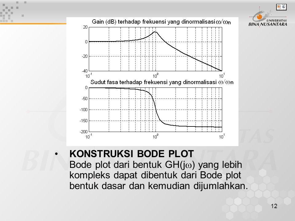 KONSTRUKSI BODE PLOT Bode plot dari bentuk GH(j) yang lebih kompleks dapat dibentuk dari Bode plot bentuk dasar dan kemudian dijumlahkan.