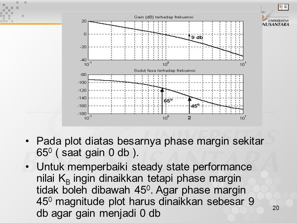Pada plot diatas besarnya phase margin sekitar 650 ( saat gain 0 db ).