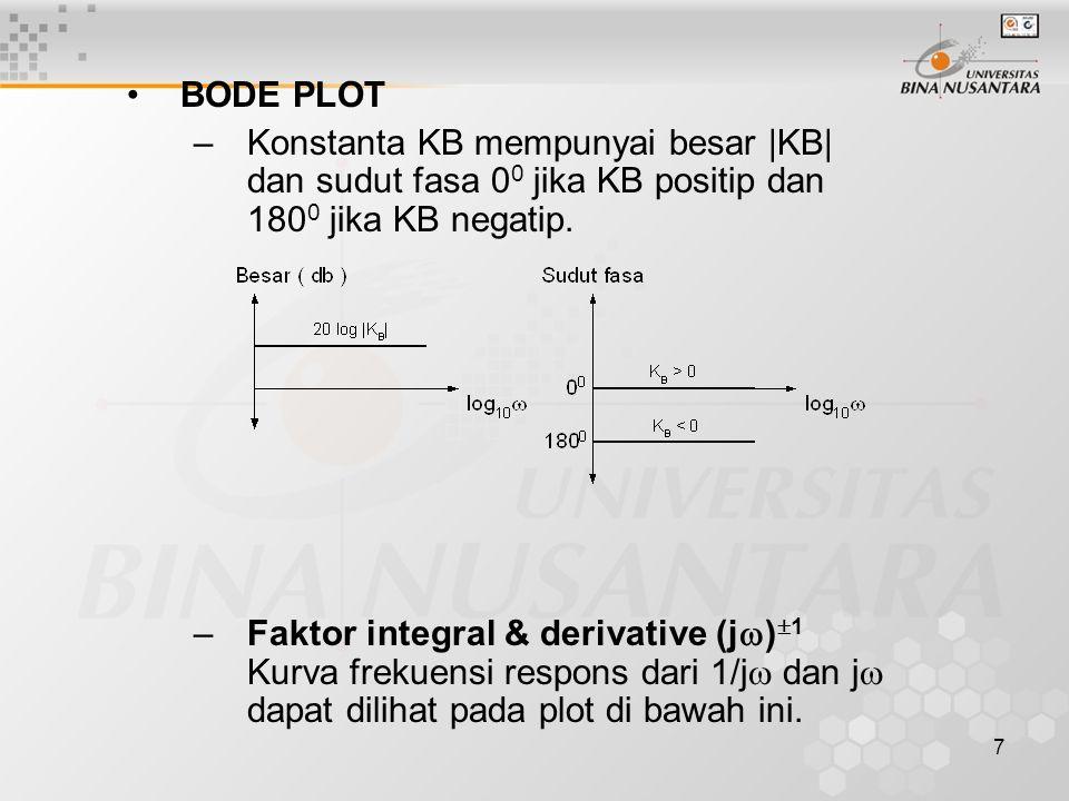 BODE PLOT Konstanta KB mempunyai besar |KB| dan sudut fasa 00 jika KB positip dan 1800 jika KB negatip.