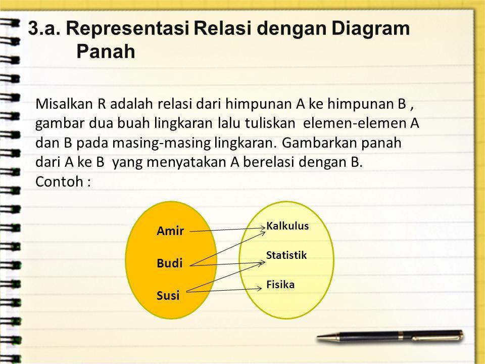 3.a. Representasi Relasi dengan Diagram Panah