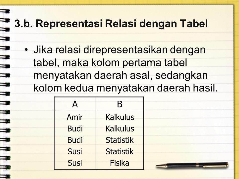 3.b. Representasi Relasi dengan Tabel
