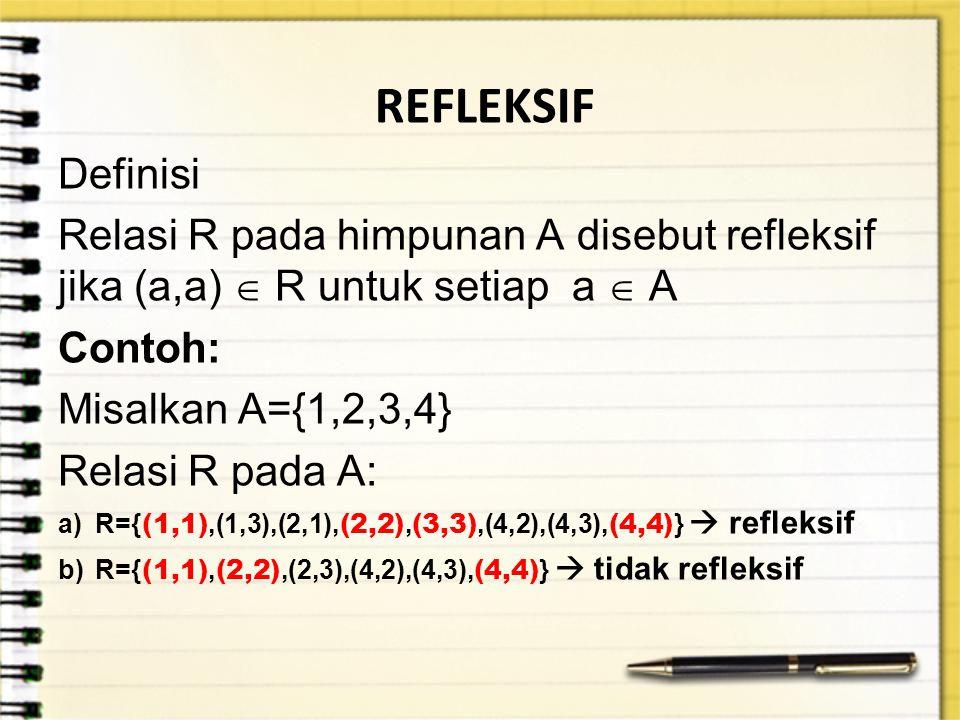 REFLEKSIF Definisi. Relasi R pada himpunan A disebut refleksif jika (a,a)  R untuk setiap a  A.