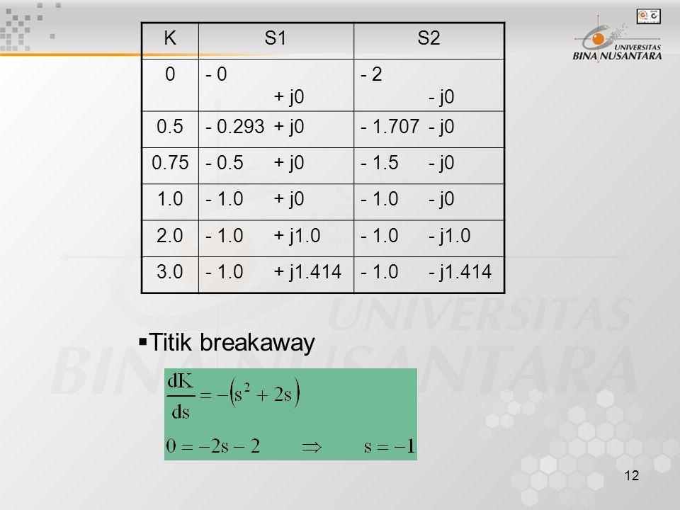 Titik breakaway K S1 S2 - 0 + j0 - 2 - j0 0.5 - 0.293 + j0