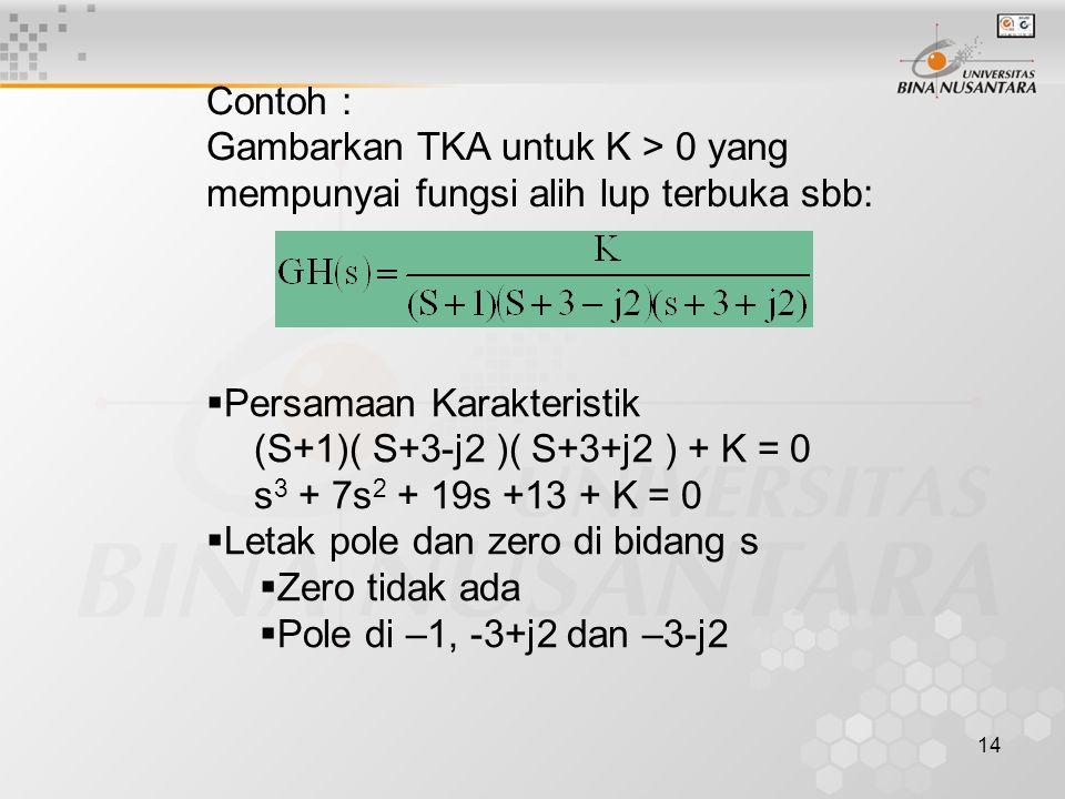 Contoh : Gambarkan TKA untuk K > 0 yang mempunyai fungsi alih lup terbuka sbb: Persamaan Karakteristik.
