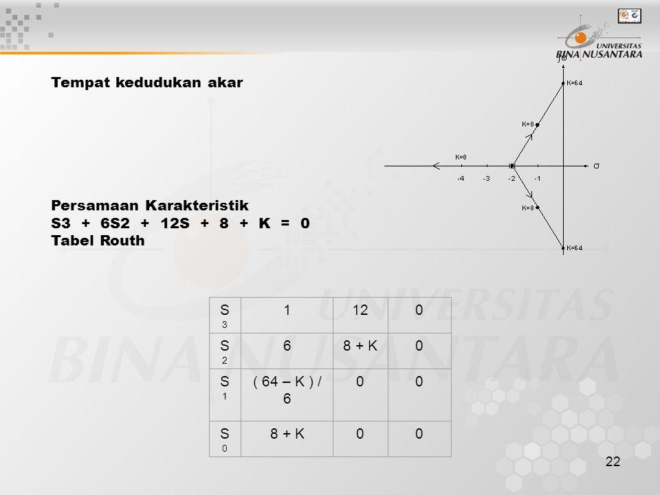 Tempat kedudukan akar Persamaan Karakteristik S3 + 6S2 + 12S + 8 + K = 0 Tabel Routh