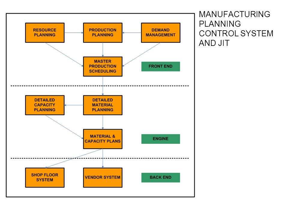 MANUFACTURING PLANNING CONTROL SYSTEM AND JIT