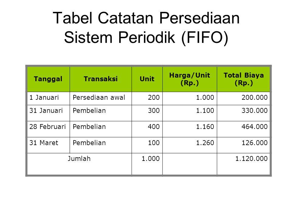 Tabel Catatan Persediaan Sistem Periodik (FIFO)