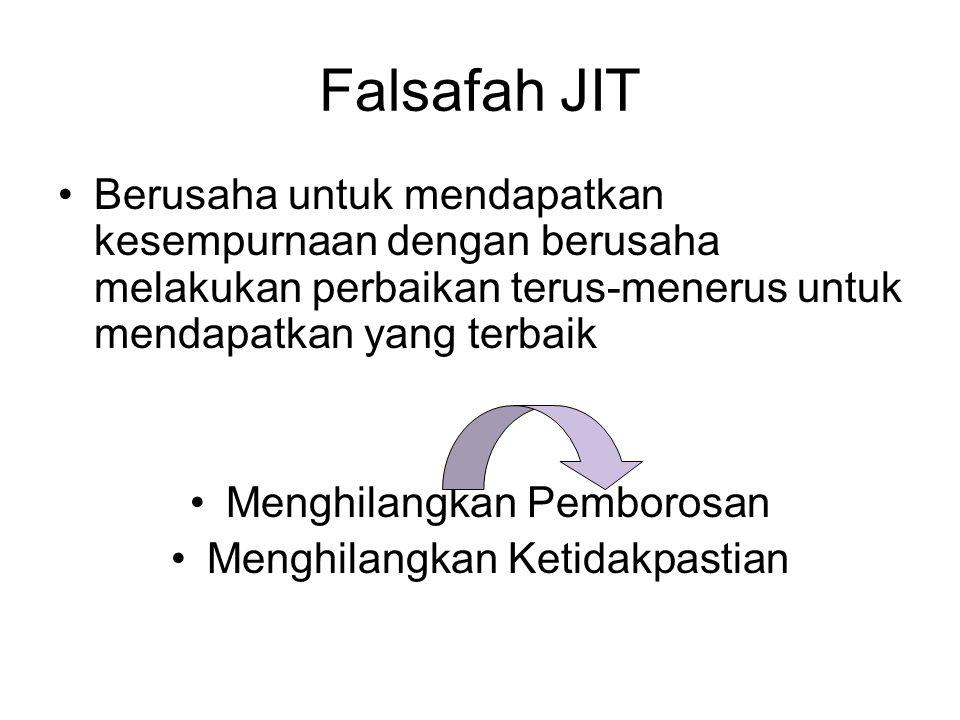 Falsafah JIT Berusaha untuk mendapatkan kesempurnaan dengan berusaha melakukan perbaikan terus-menerus untuk mendapatkan yang terbaik.