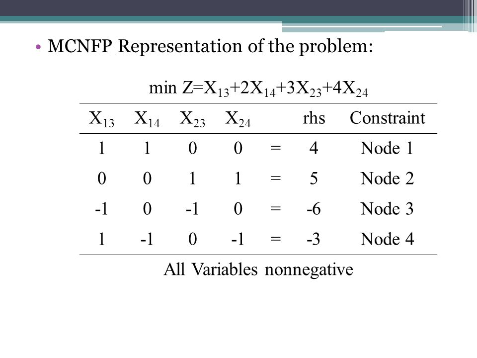 All Variables nonnegative