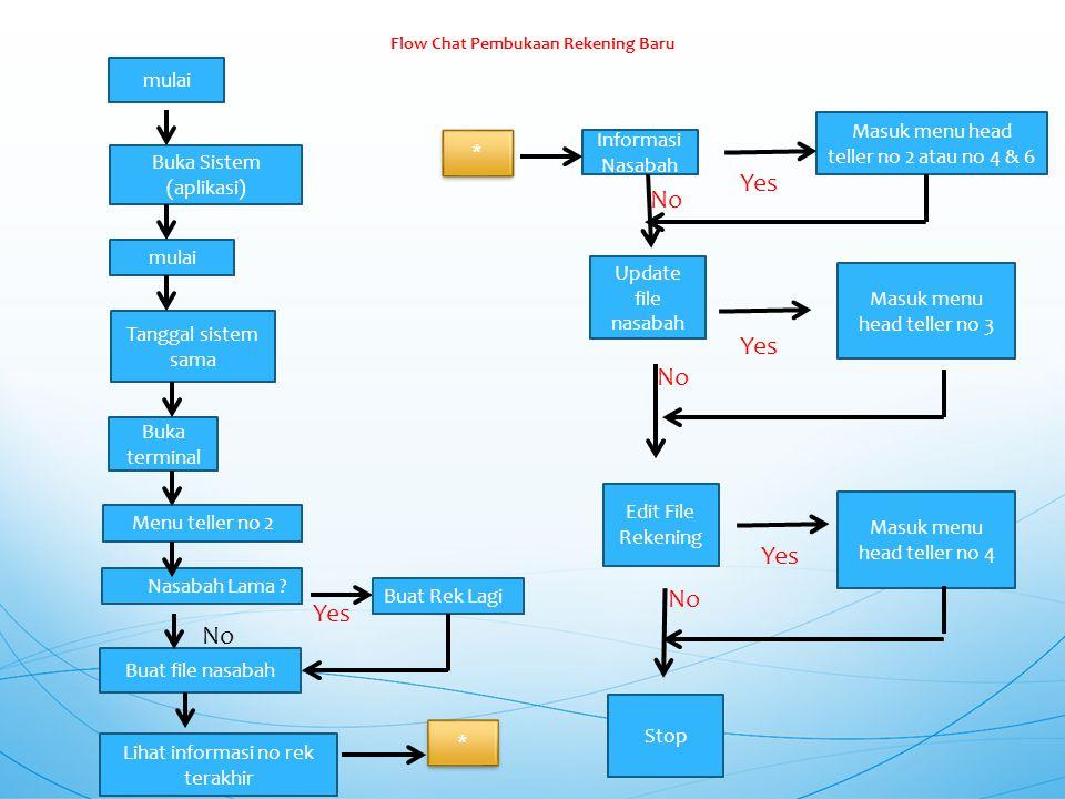 Flow Chat Pembukaan Rekening Baru