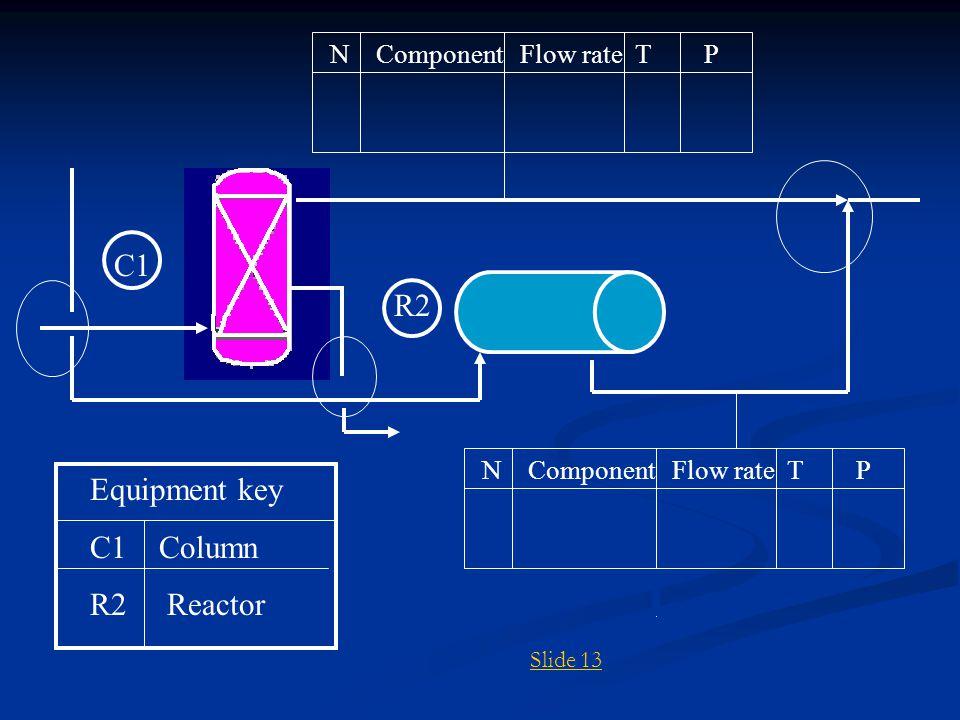 C1 R2 Equipment key C1 Column R2 Reactor N Component Flow rate T P