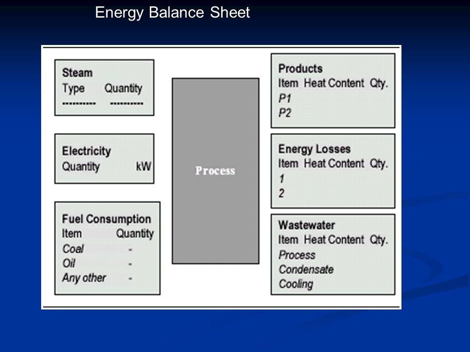 Energy Balance Sheet