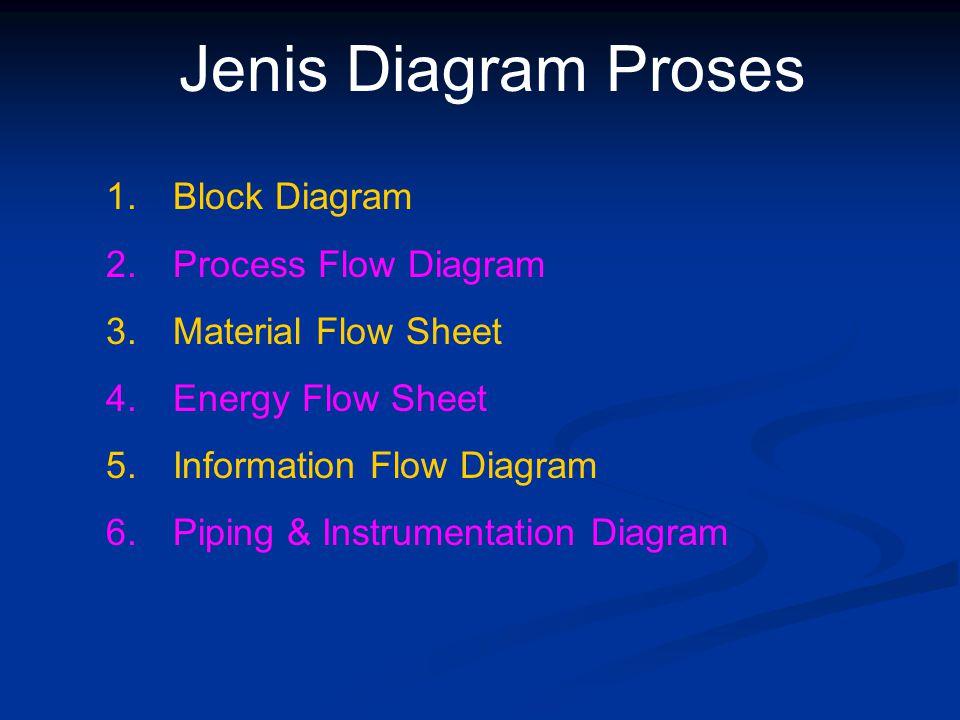 Jenis Diagram Proses Block Diagram Process Flow Diagram