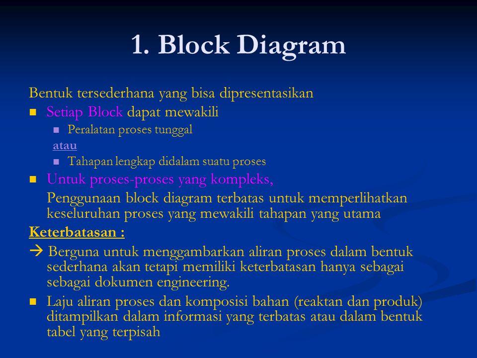 1. Block Diagram Bentuk tersederhana yang bisa dipresentasikan