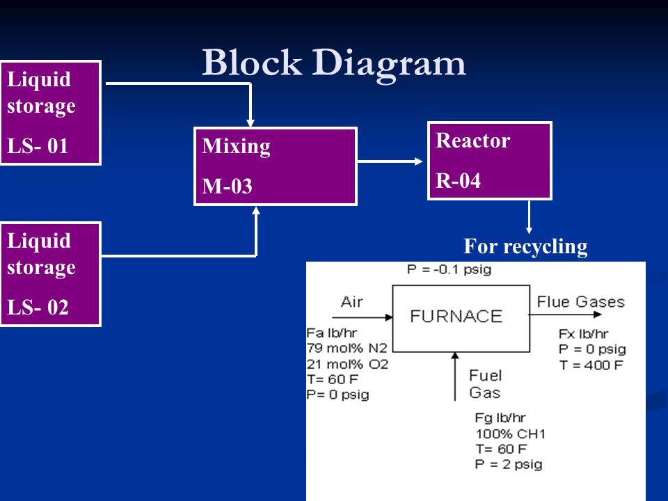 Block Diagram Liquid storage LS- 01 Reactor Mixing R-04 M-03