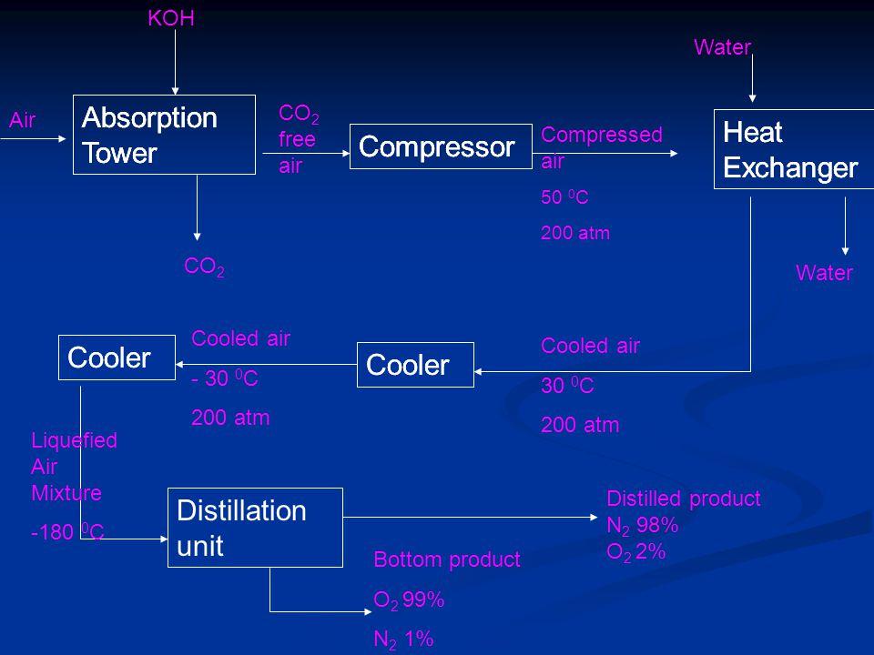 Absorption Tower Absorption Tower Absorption Tower Heat Exchanger