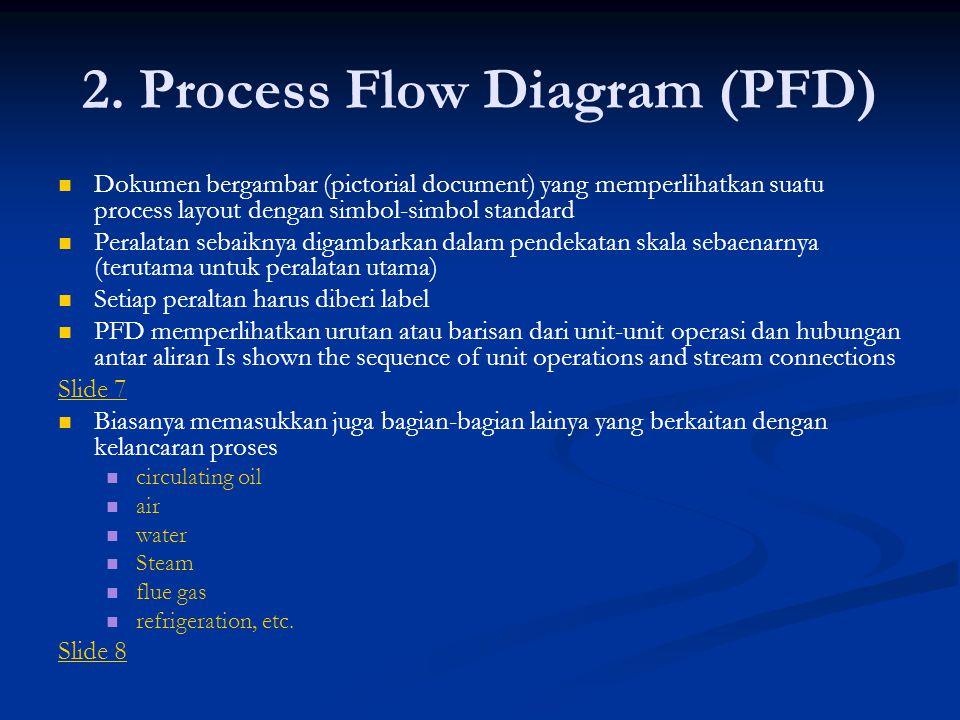 2. Process Flow Diagram (PFD)