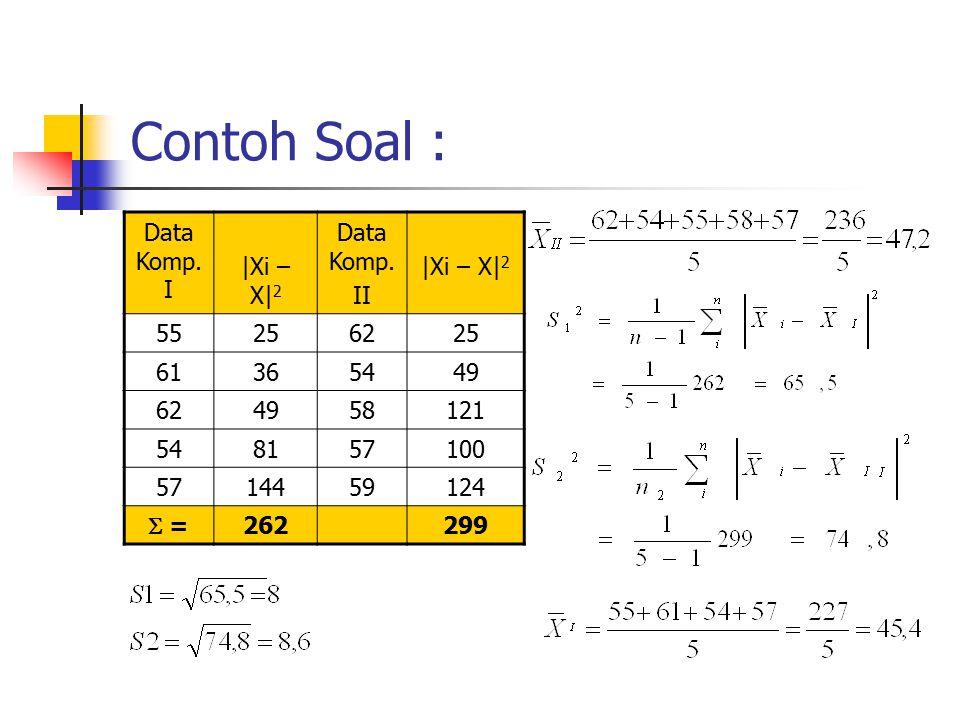 Contoh Soal : Data Komp. I |Xi – X|2 Data Komp. II 55 25 62 61 36 54