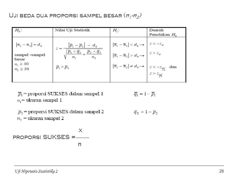 Uji beda dua proporsi sampel besar (π1-π2)