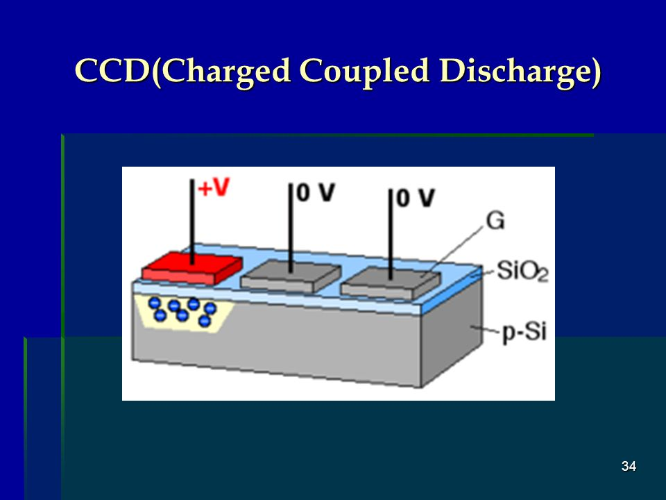 CCD(Charged Coupled Discharge)